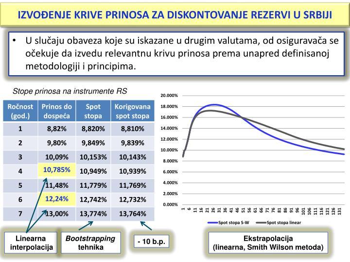 IZVOĐENJE KRIVE PRINOSA ZA DISKONTOVANJE REZERVI U SRBIJI