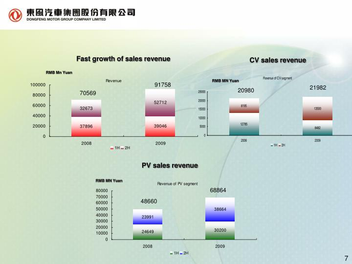 Fast growth of sales revenue