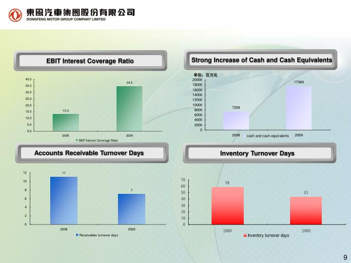 Strong Increase of Cash and Cash Equivalents