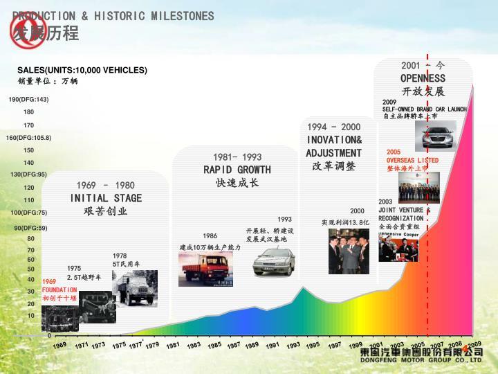 PRODUCTION & HISTORIC MILESTONES