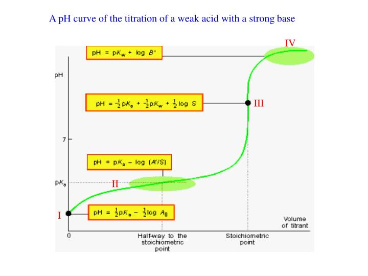 A pH curve of the titration of a weak acid with a strong