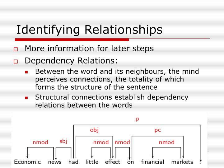 Identifying Relationships