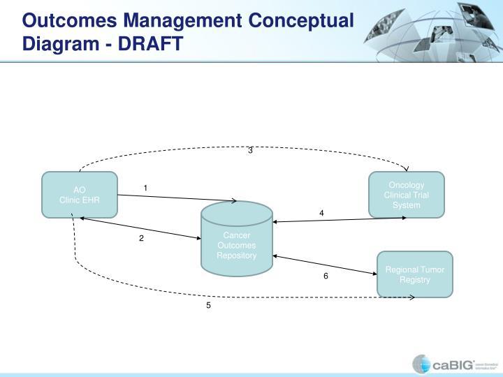 Outcomes Management Conceptual Diagram - DRAFT