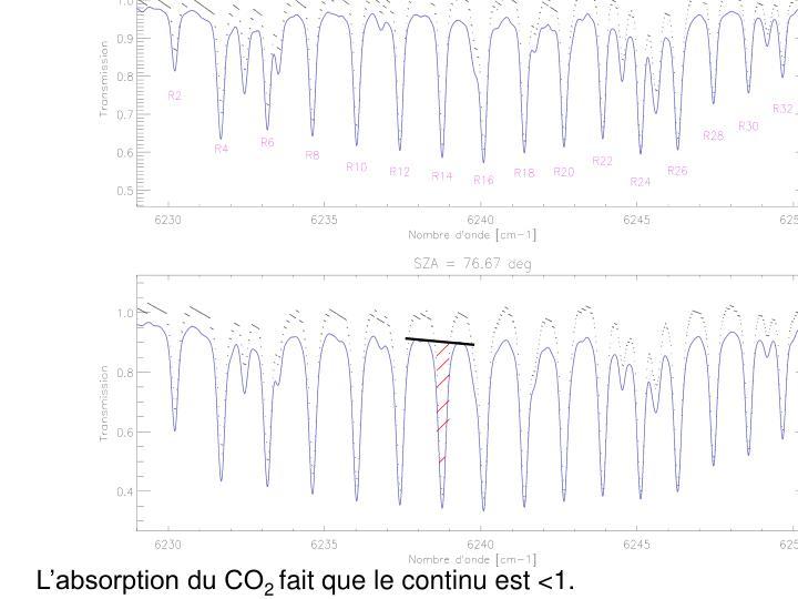 L'absorption du CO
