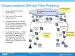 group customer service flow planning