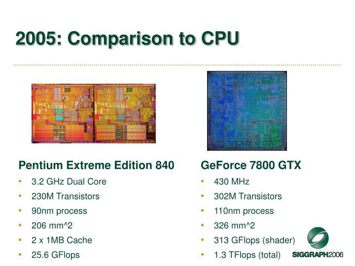 2005: Comparison to CPU
