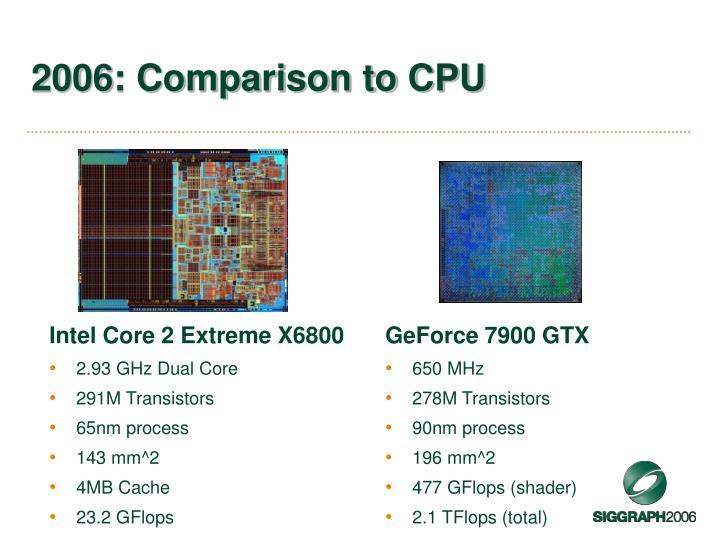 2006: Comparison to CPU