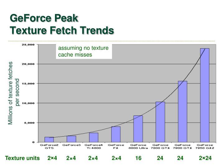 GeForce Peak