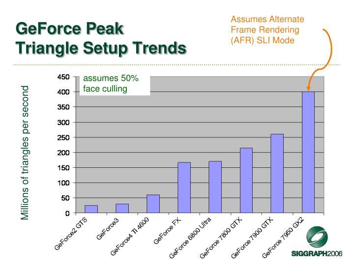 Assumes Alternate Frame Rendering (AFR) SLI Mode