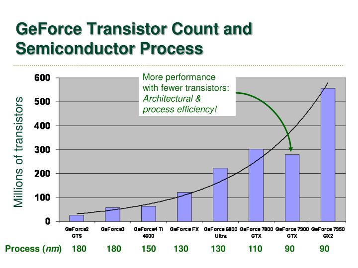 GeForce Transistor Count and Semiconductor Process