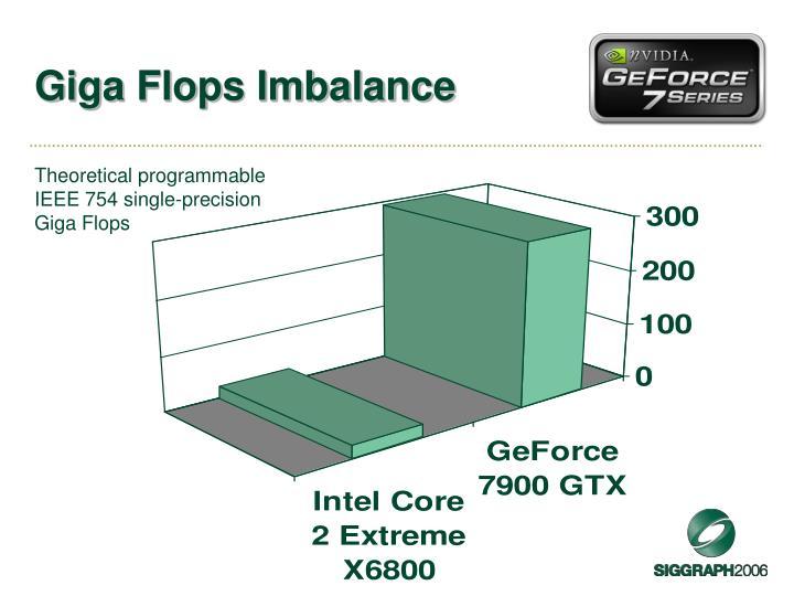 Giga Flops Imbalance