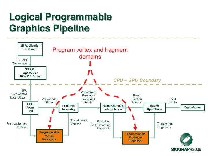 Logical Programmable