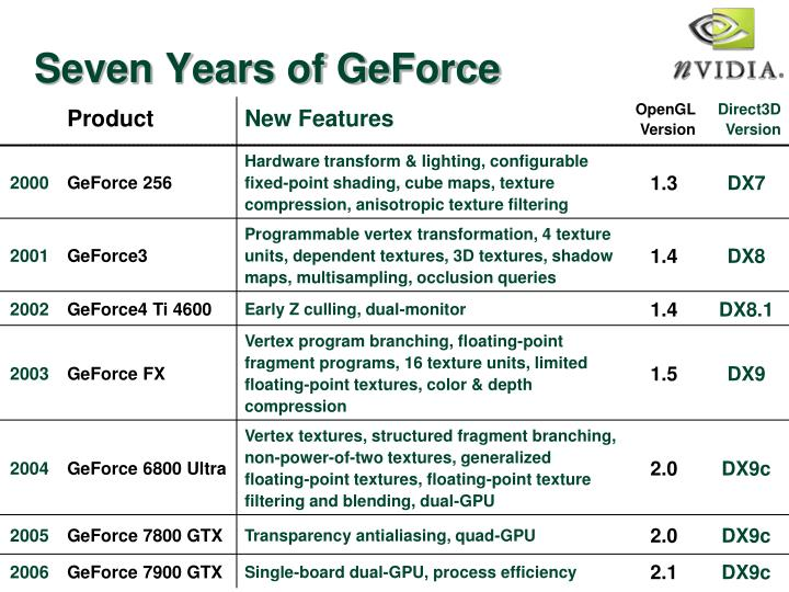 Seven Years of GeForce