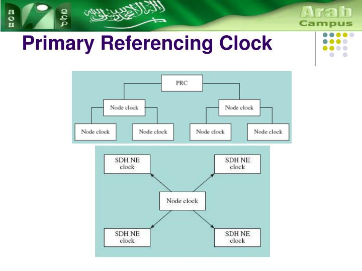 Primary Referencing Clock
