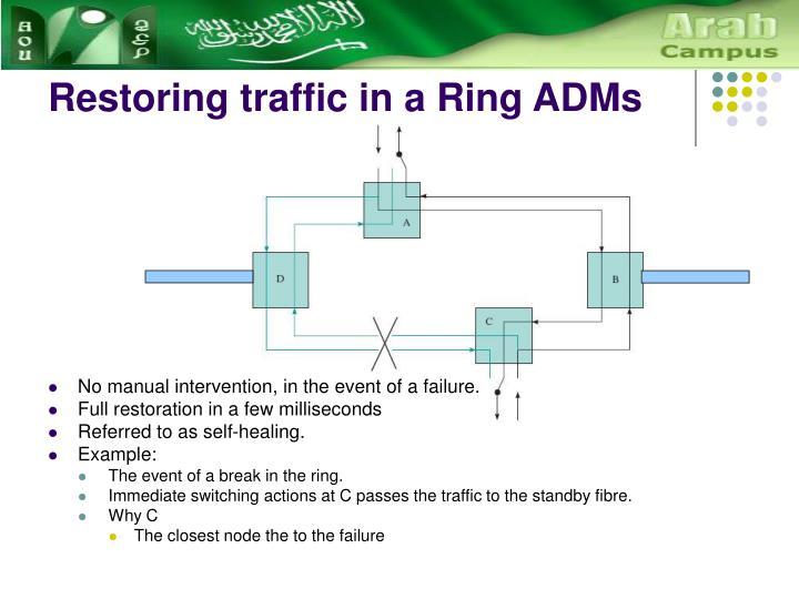 Restoring traffic in a Ring ADMs