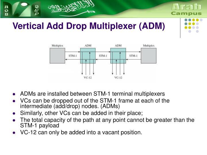 Vertical Add Drop Multiplexer (ADM)