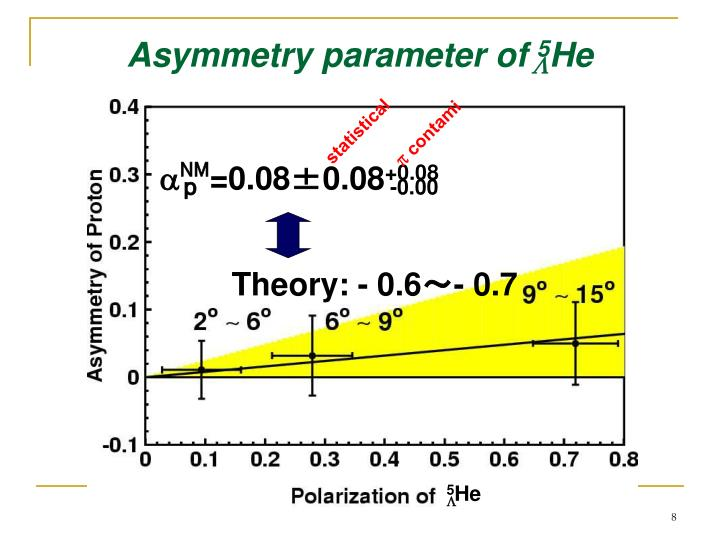 Asymmetry parameter of