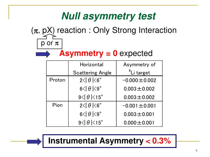 Null asymmetry test