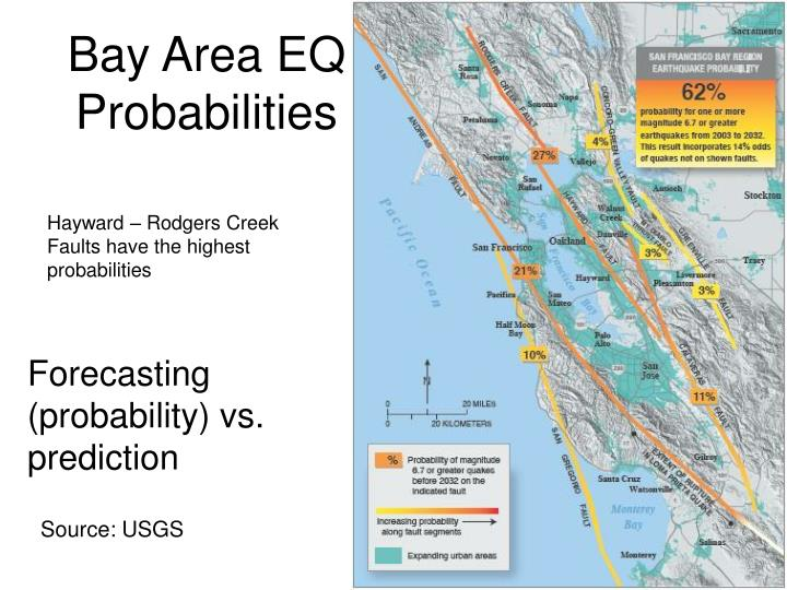 Bay Area EQ Probabilities