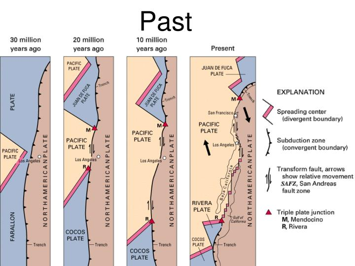 California Tectonics: Past