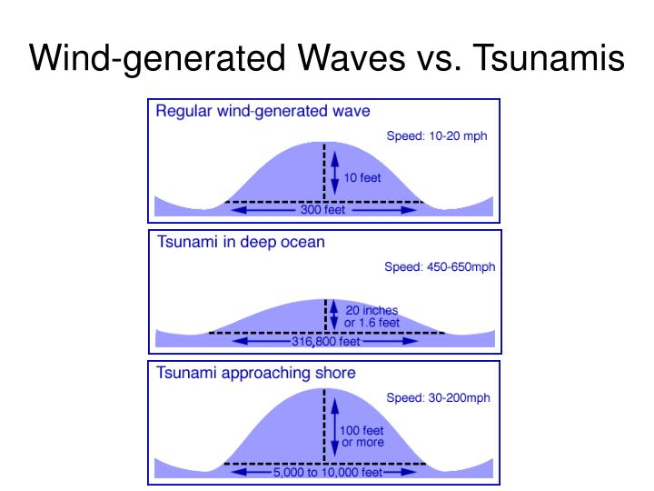 Wind-generated Waves vs. Tsunamis