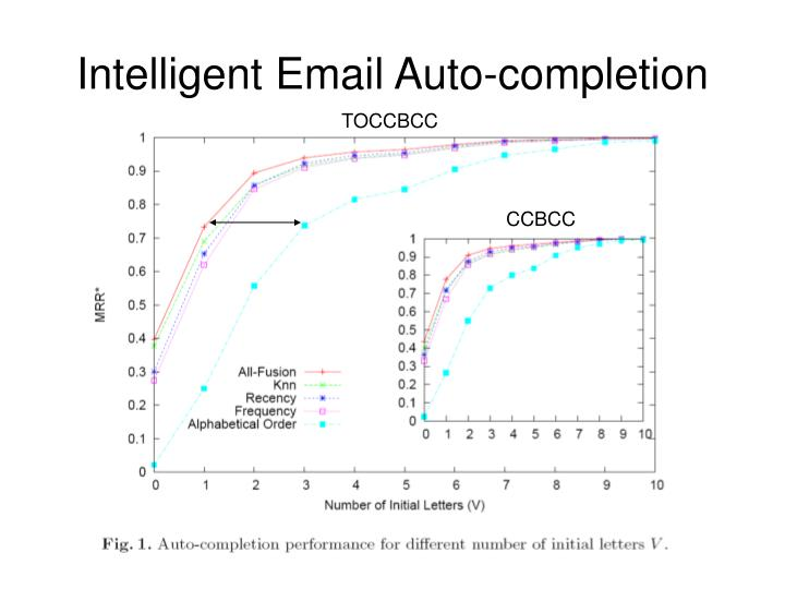 Intelligent Email Auto-completion