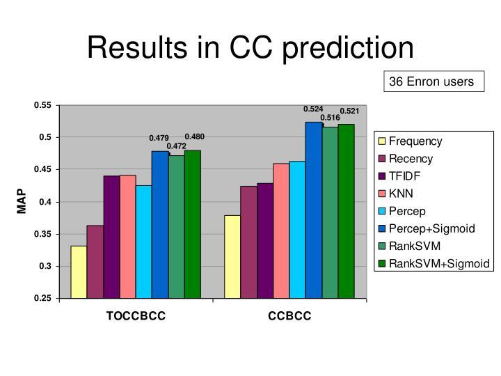 Results in CC prediction