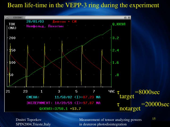 Beam life-time in the VEPP-3 ring during the experiment