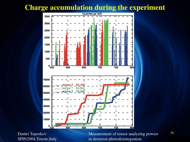 Charge accumulation during the experiment