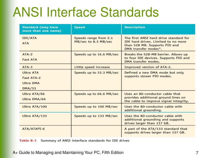 ANSI Interface Standards