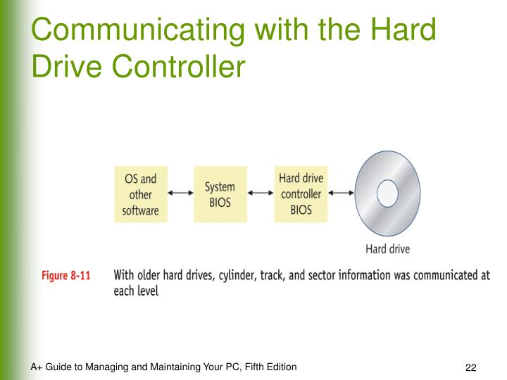 Communicating with the Hard Drive Controller
