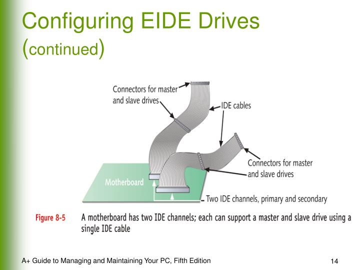 Configuring EIDE Drives (