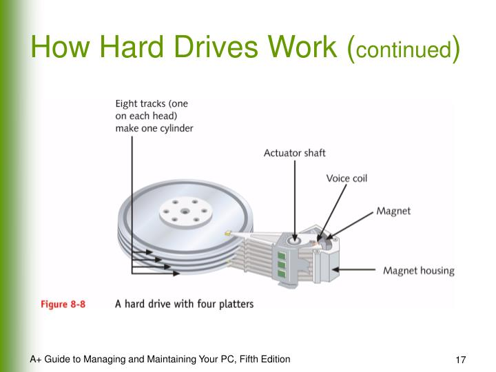 How Hard Drives Work (