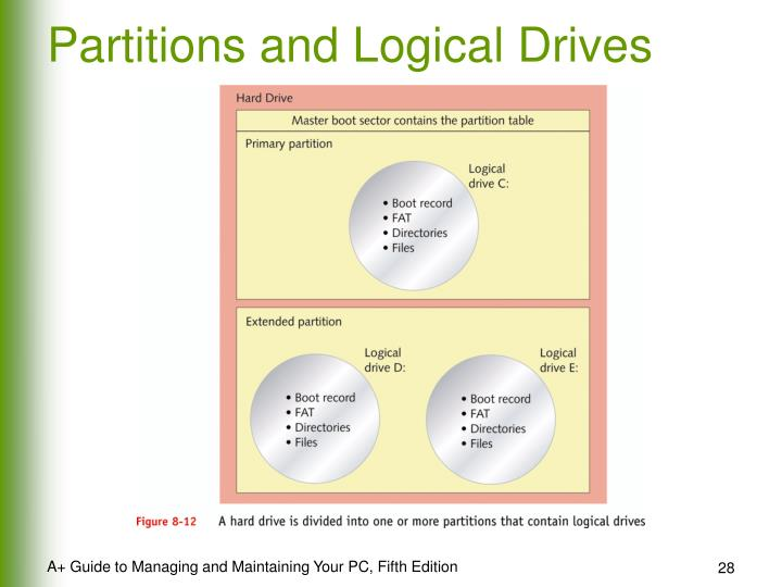 Partitions and Logical Drives