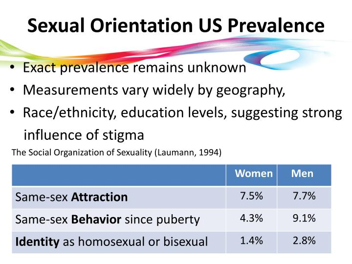 the stigma of sexual orientation in progressive america 2016-6-26 unaware of each subject's sexual orientation, two independent rorschach experts evaluated the men's overall adjustment using a 5-point scale they classified two-thirds of the heterosexuals and two-thirds of the homosexuals in the three highest categories of adjustment.