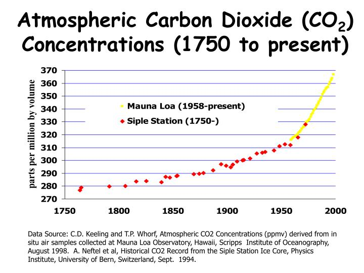 Atmospheric Carbon Dioxide (CO