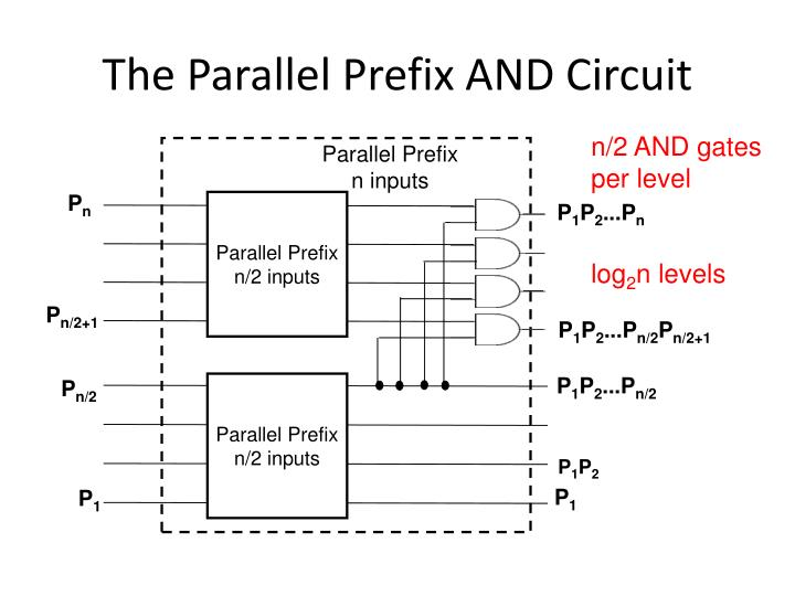 The Parallel Prefix AND Circuit