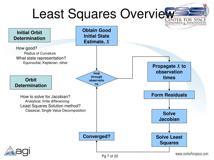 Least Squares Overview