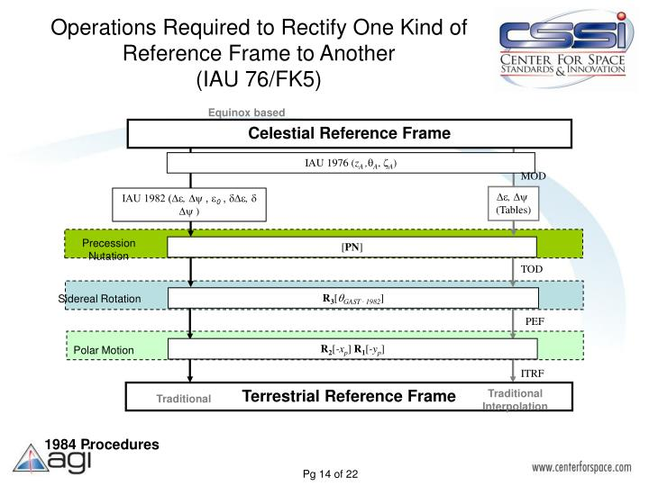 Operations Required to Rectify One Kind of Reference Frame to Another