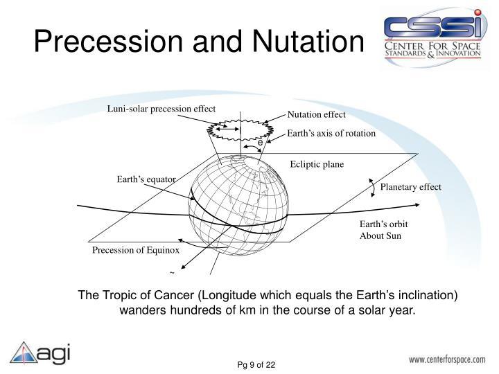 Luni-solar precession effect