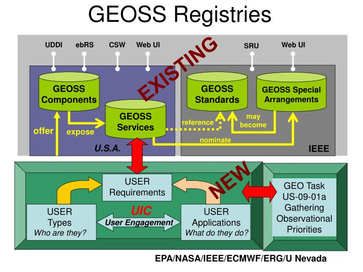 GEOSS Registries