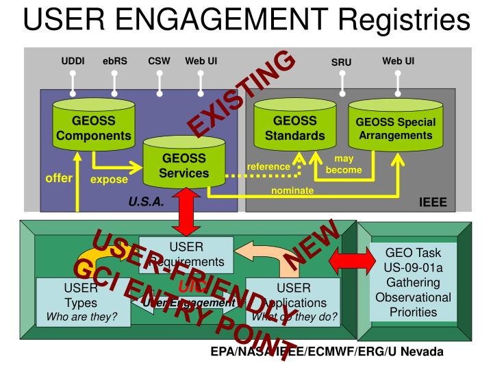 USER ENGAGEMENT Registries