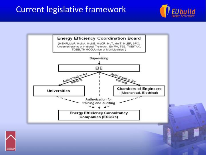 Current legislative framework
