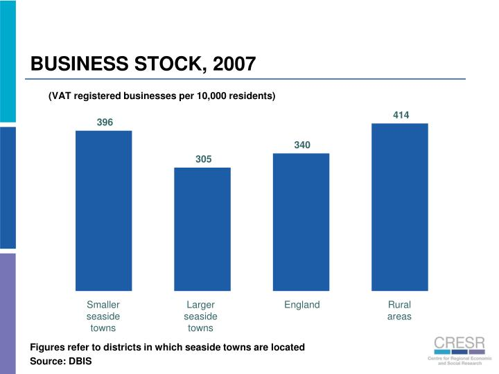 BUSINESS STOCK, 2007