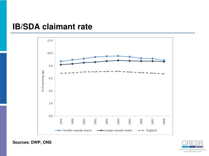 IB/SDA claimant rate