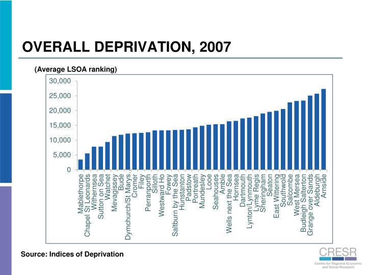 OVERALL DEPRIVATION, 2007