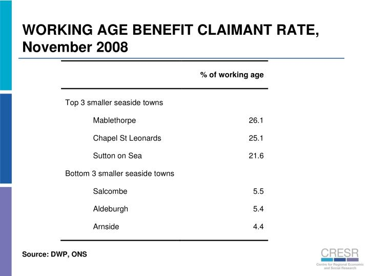 WORKING AGE BENEFIT CLAIMANT RATE, November 2008