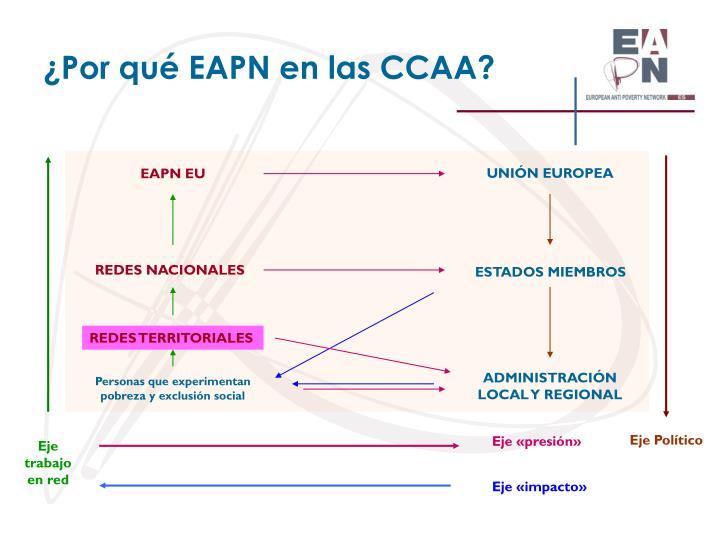 ¿Por qué EAPN en las CCAA?