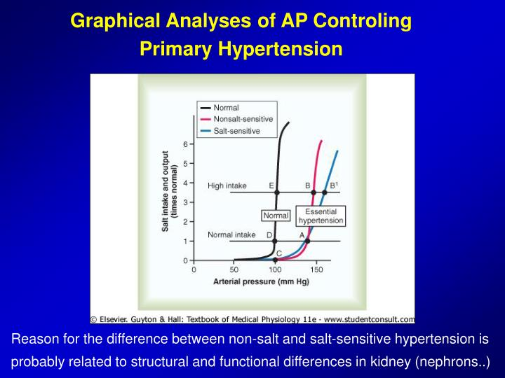 Graphical Analyses of AP Controling