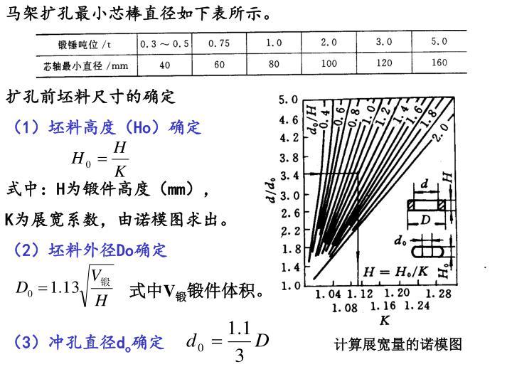 马架扩孔最小芯棒直径如下表所示。